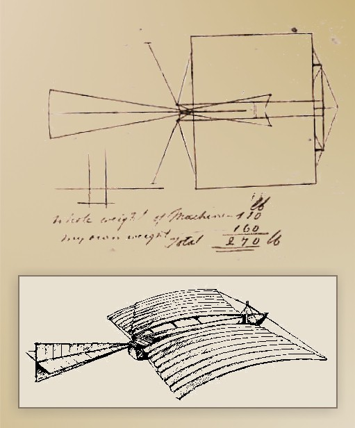 The First Airplanes The Century Before Easy Way To