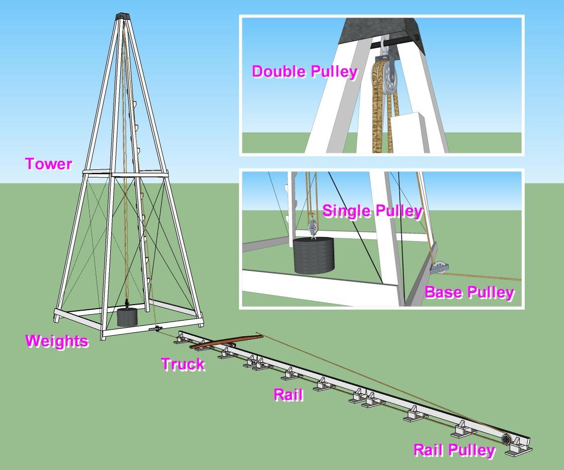 The Wright Catapult Diagram