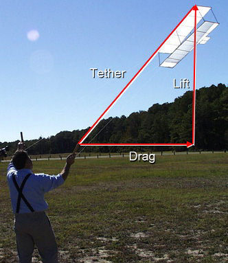 How do kites fly lessons tes teach the wright triangle ccuart Image collections