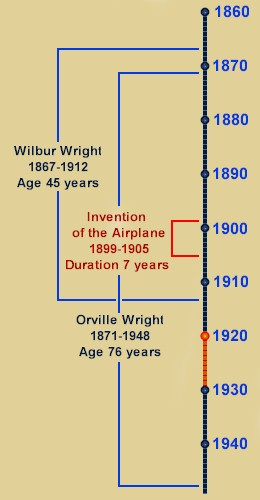 The Wright Timeline